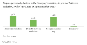 gallup poll evolution