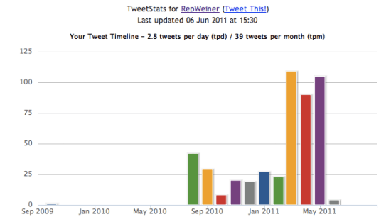TweetStats For RepWeiner