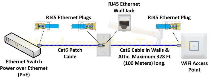 Cat5 Poe Wiring Diagram Wirings Diagram