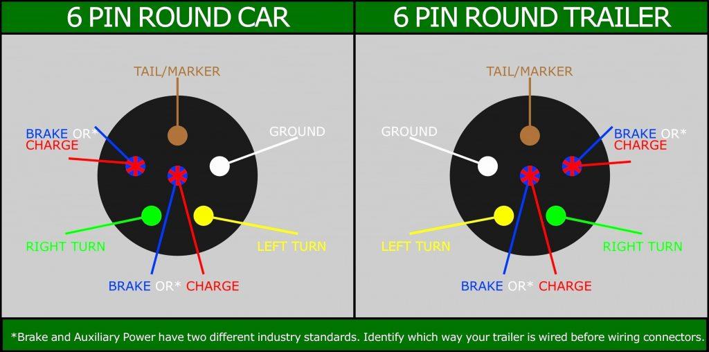 Standard Gm 7 Wire Trailer Diagram Wiring Diagram