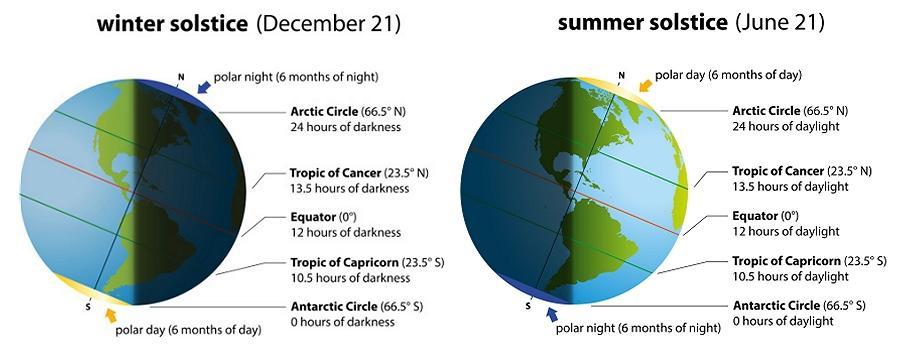 Longer Daylight \u2013 Summer Solstice \u2013 WISDOM IAS