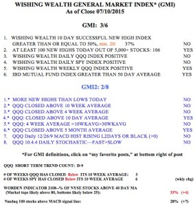 GMI07102015