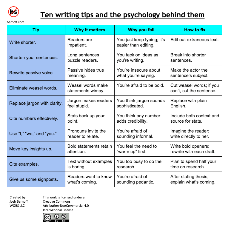 Sample Grant Proposal Mr Gonzalezs Classroom 10 Top Writing Tips And The Psychology Behind Them
