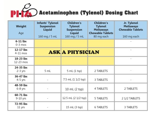 Dosage Charts - Pediatric Healthcare Associates