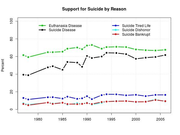 GSS Suicide Attitudes