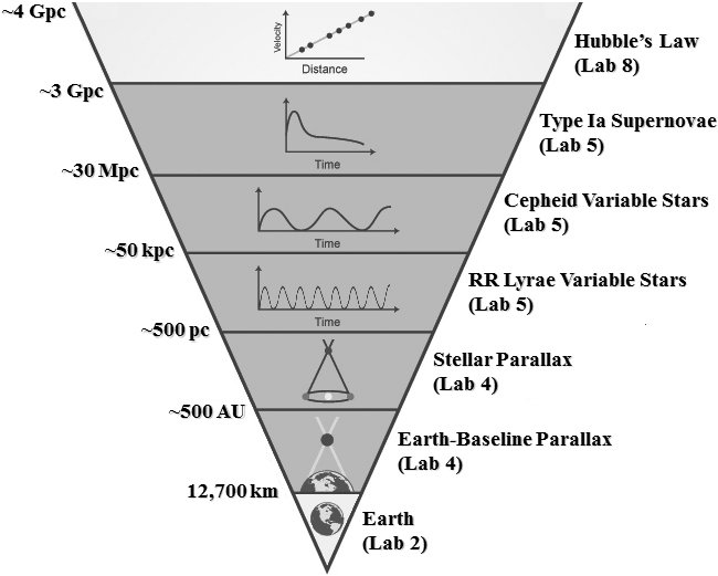 Distance Ladder from Skynet University (UNC)