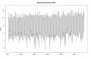 Monthly data from De Bilt.