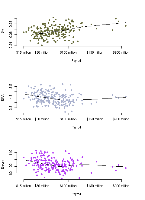 wins by BA, ERA, and Errors
