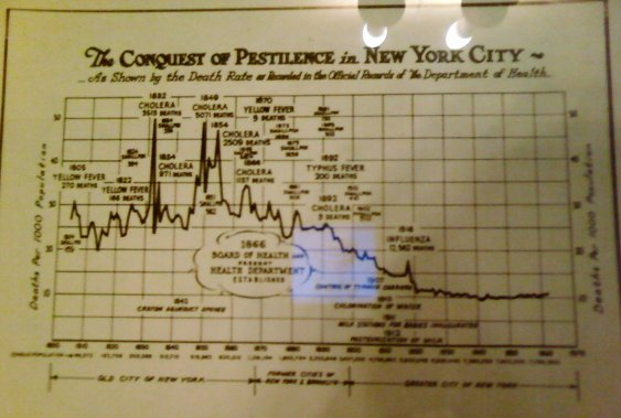 Rates of death in NYC in the late 1800s