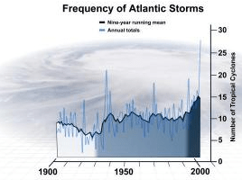 Science Daily hurricane running mean