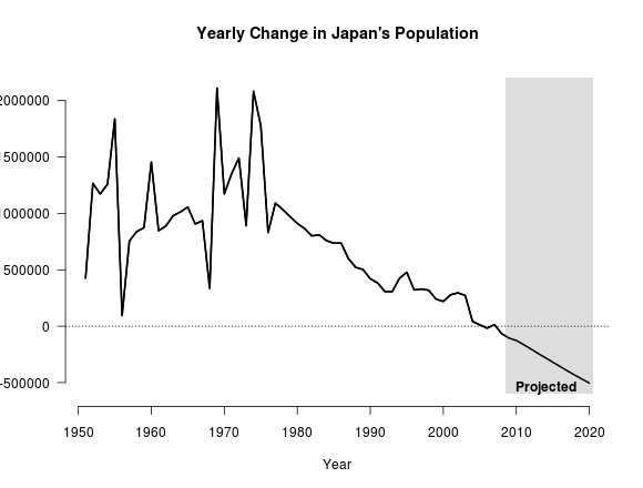 Change in Japan's population