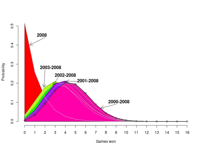 Lions win probability distribution by season