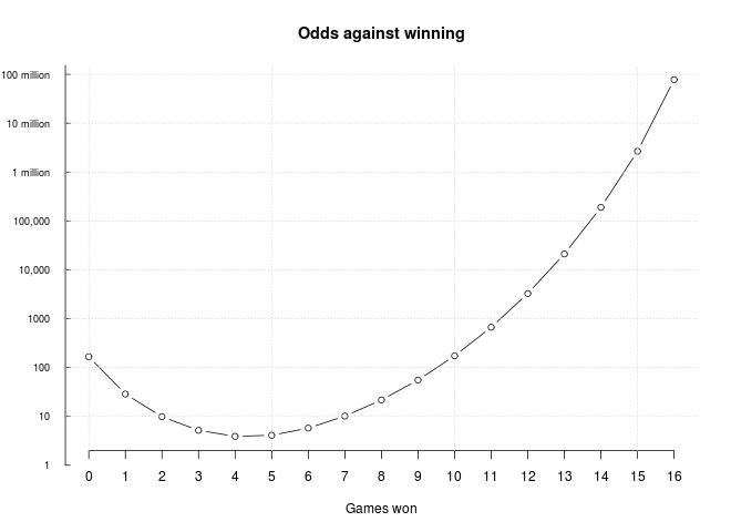 Lions win odds distribution