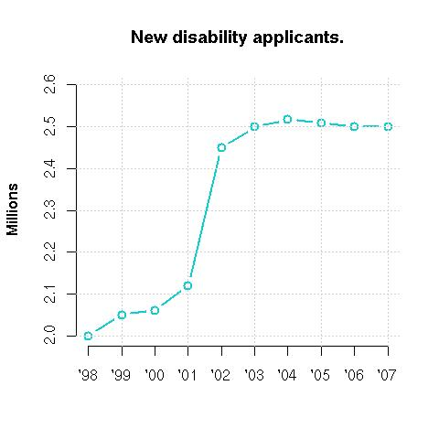 Social secuity disability applications redrawing
