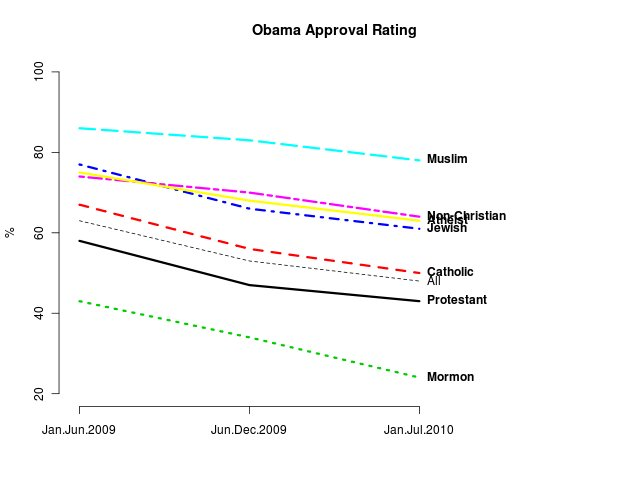 Obama approval rating by religion