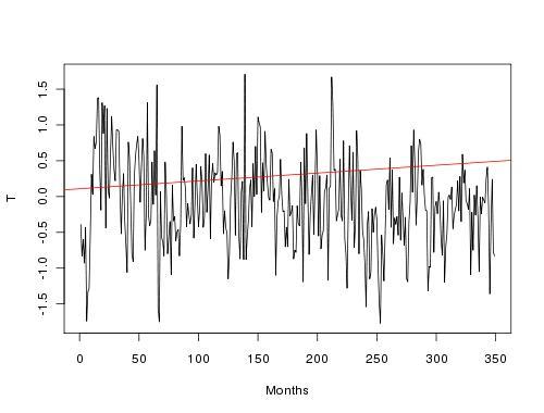 Temperature data