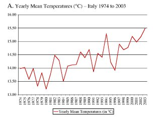 temperature in Italy 1974 to 2003