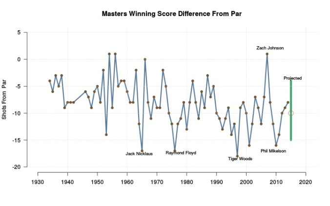 Difference from par and year.