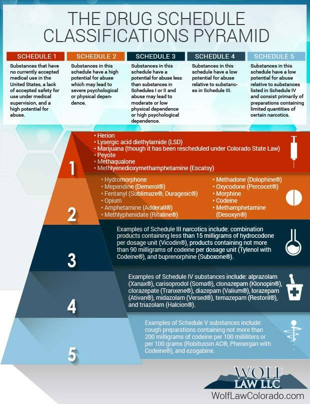 Federal Drug Schedule Classification Pyramid - drug classification chart