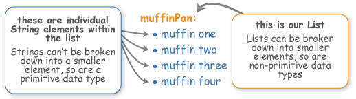 muffinPan is a list. Lists can be broken down into smaller elements, so are non-primitive data types. The individual muffins are strings, which can't be broken down any further, and therefore are primitive data types.