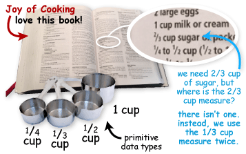 cookbook showing that we need 2/3 cups of suger, but don't have a 2/3 cup measure. Instead, we use the 1/3 cup measure twice.