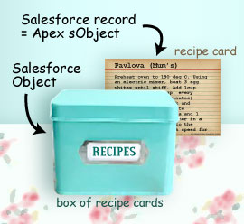 Salesforce records are Apex sObjects.