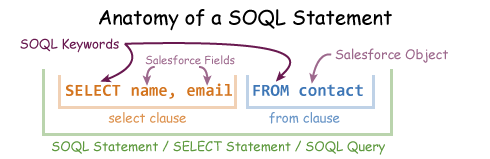 Anatomy of a SOQL Statement. Select name, email is the select clause, from contact is the from clause, the whole thing is a soql statement (or select statement or  SOQL Query). Select and From are both keywords.