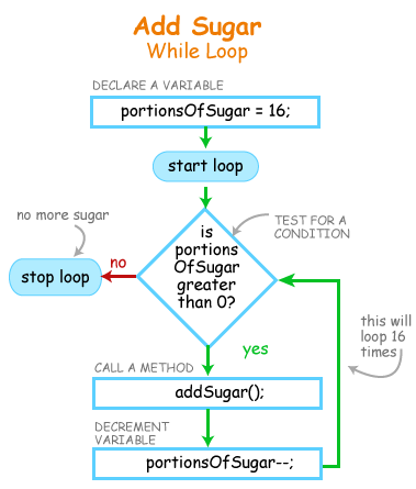 blog-ForLoop-WhileLoop