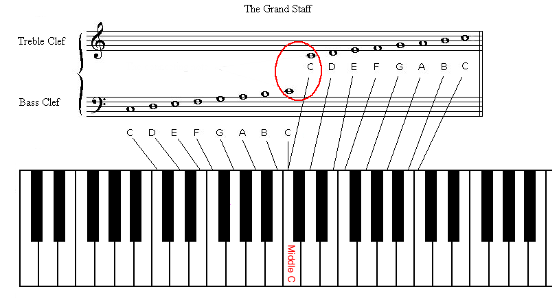 piano key diagram diagram can be great for
