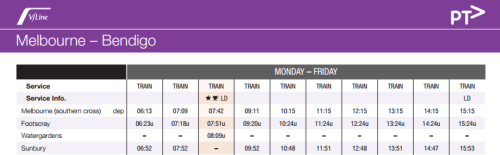 V/Line Bendigo line timetable - October 2014