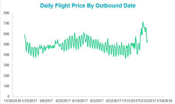 When is the Cheapest Time to Fly in 2018? Skyscanner