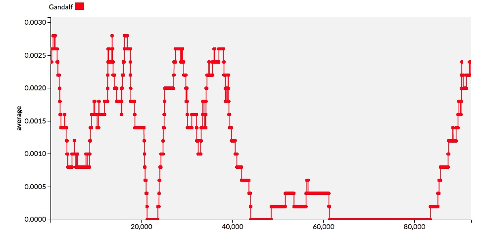 What the Lexos Graphs Tell Us words that you were saying