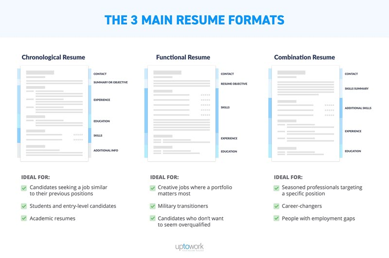 How to Optimize Your Marketing Resume Like an SEO Pro WordStream - marketing resumes