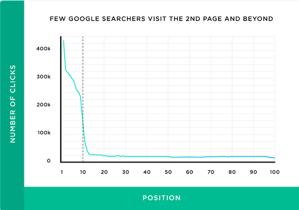 how to build ecommerce website position clicks