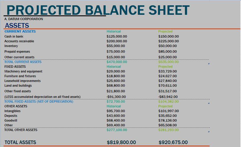projected balance sheet template - Acurlunamedia