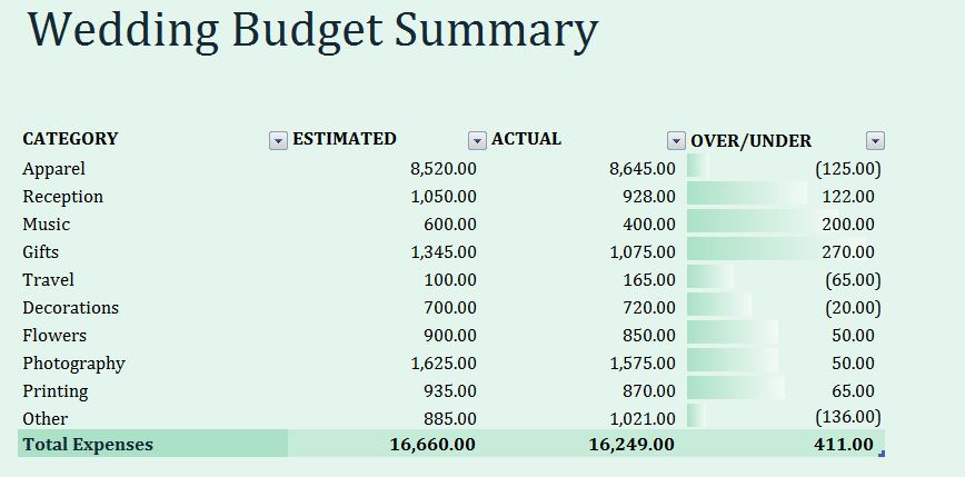Wedding Budget Summary Template Formal Word Templates - sample wedding budget