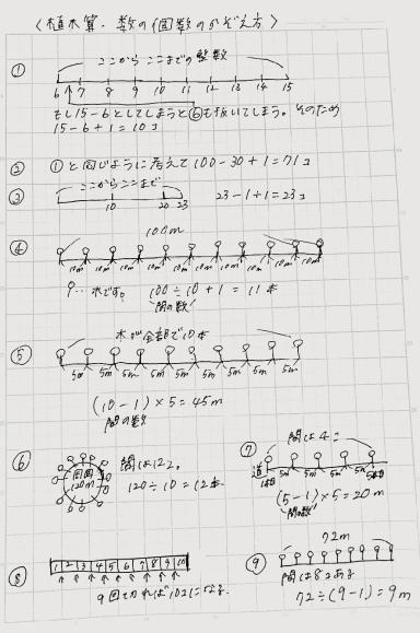 植木算の解説1