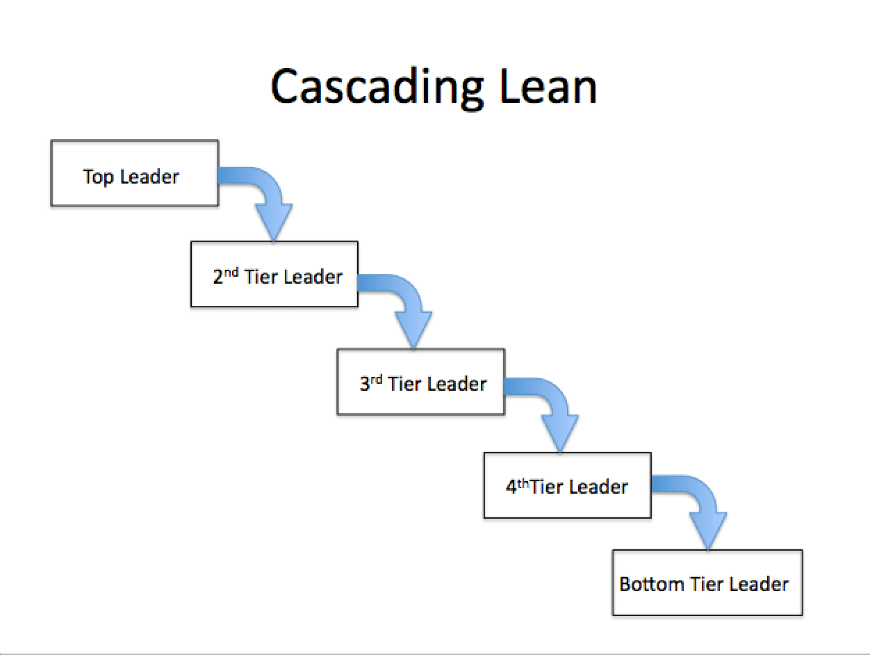 Lean Leadership Lean Leadership And Knowledge Management Perfect Together