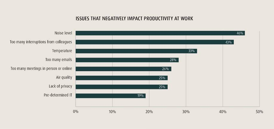 New research uncovers hours lost due to bad tech, meetings and