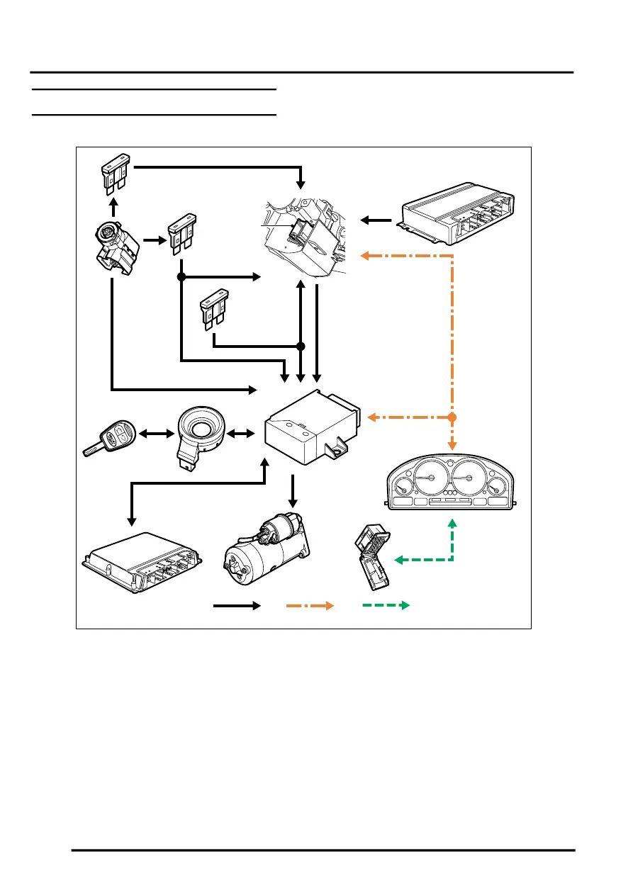 range rover remote starter