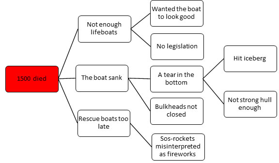 Five Why and the the sinking of the Titanic - root cause analysis sample