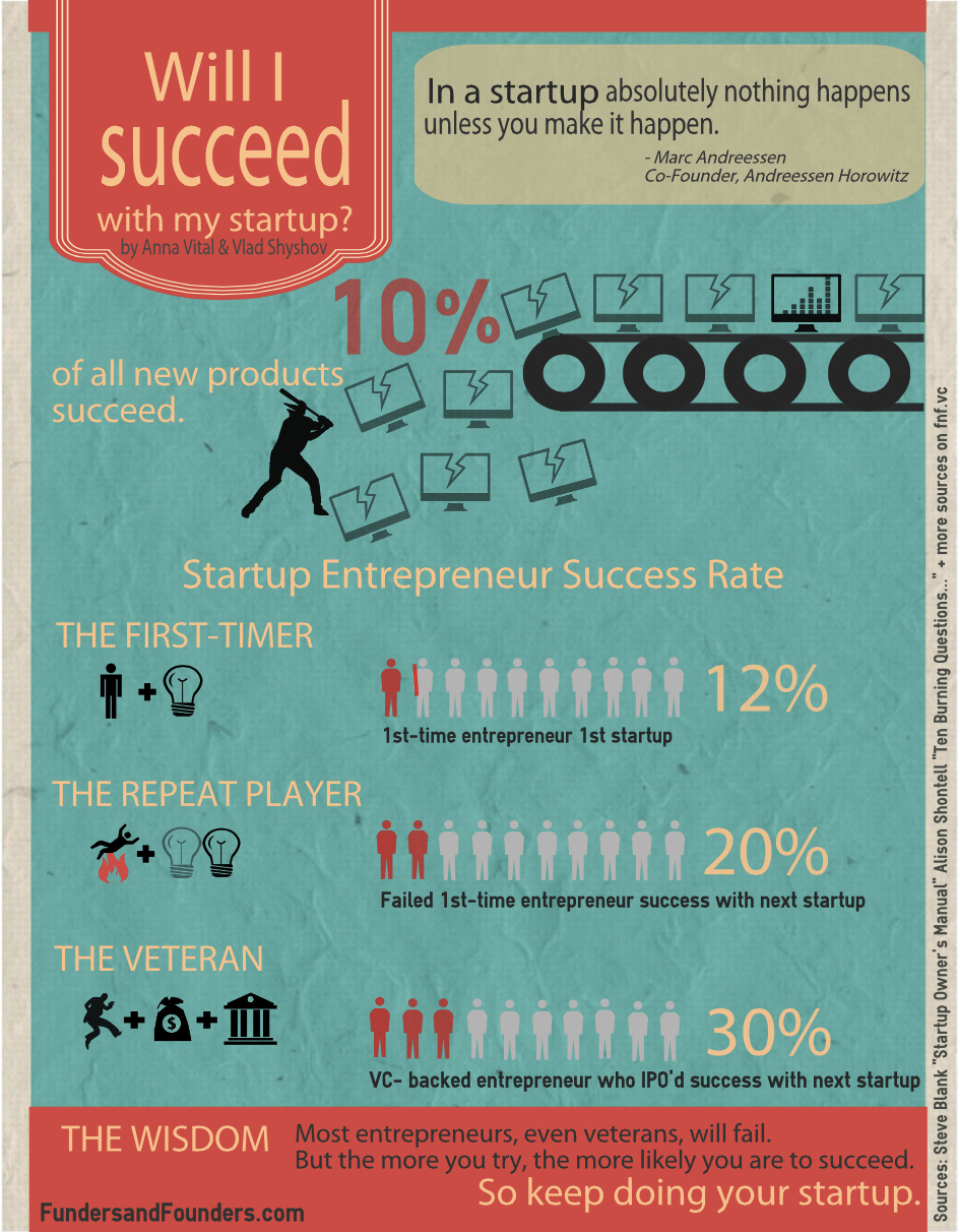entrepreneur success