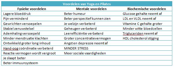 Voordelen Yoga & Pilates