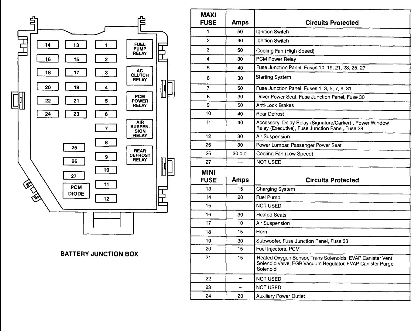 fuse box for 1998 lincoln town car