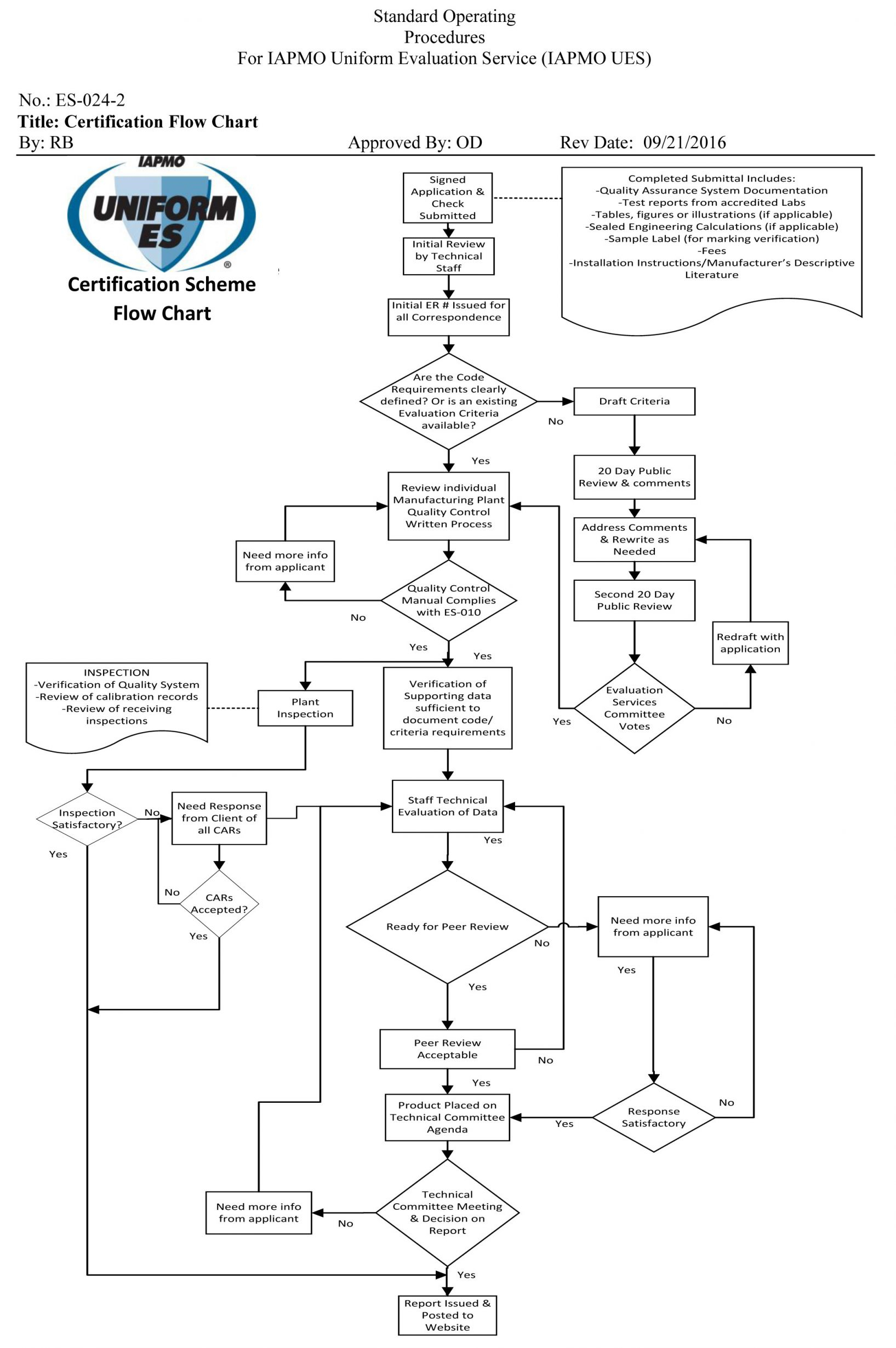 process flow chart for qa