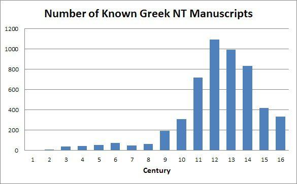 25,000 New Testament Manuscripts? Big Deal Bob Seidensticker