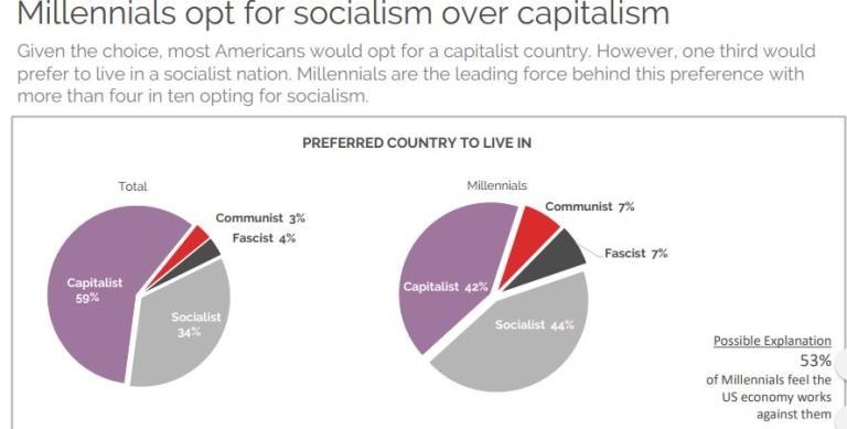 Is Socialism Really the Answer to Society\u0027s Problems? Or Is It Just