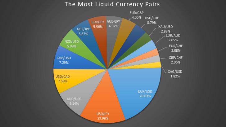 The Most Liquid Forex Currency Pairs in 2019 - Pie Chart FXSSI