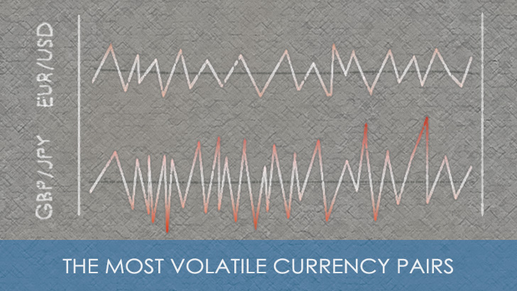 The Most and Least Volatile Forex Currency Pairs in 2019 - Table