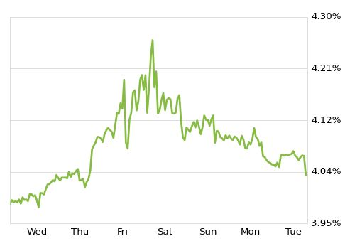 30-Year Fixed Mortgage Rates Surge on Jobs News, Then Settle